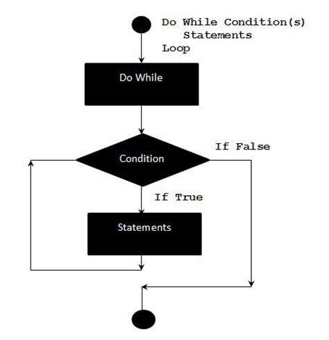 Vb on error resume next example